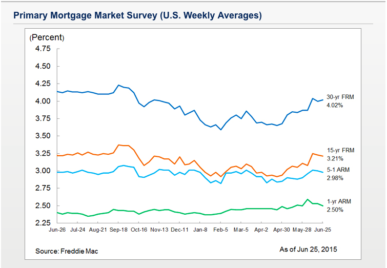 Primary Mortgage Market - Weekly Avg.